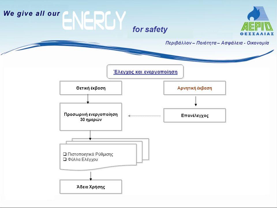 Περιβάλλον – Ποιότητα – Ασφάλεια - Οικονομία for safety Αρνητική έκβασηΘετική έκβαση Προσωρινή ενεργοποίηση 30 ημερών Επανέλεγχος  Πιστοποιητικά Ρύθμ
