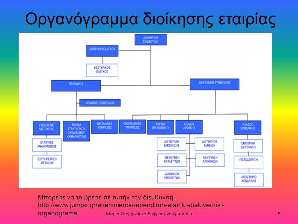 Οργανόγραμμα διοίκησης εταιρίας Μπορείτε να το βρείτε σε αυτήν την διεύθυνση : http://www.jumbo.gr/el/enimerosi-ependiton-etairiki-diakivernisi- organ