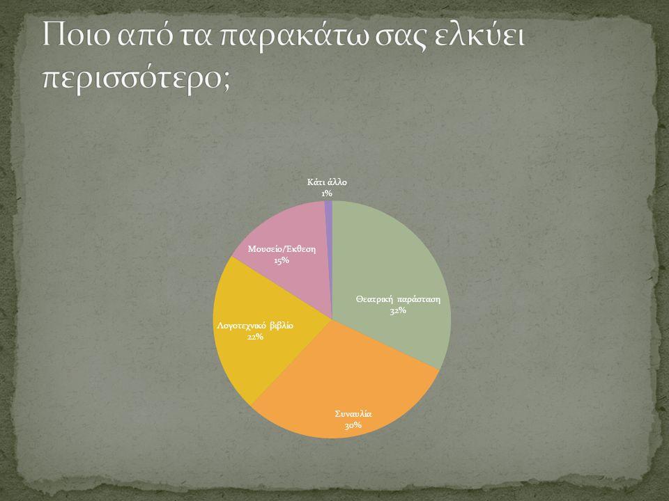 Σύμφωνα με το πιο πάνω διάγραμμα γίνεται φανερό πως οι ερωτηθέντες σε ένα σημαντικό ποσοστό κρίνουν πως μια θεατρική παράσταση (32%) και μια συναυλία (30%) είναι περισσότερο ελκυστικές.