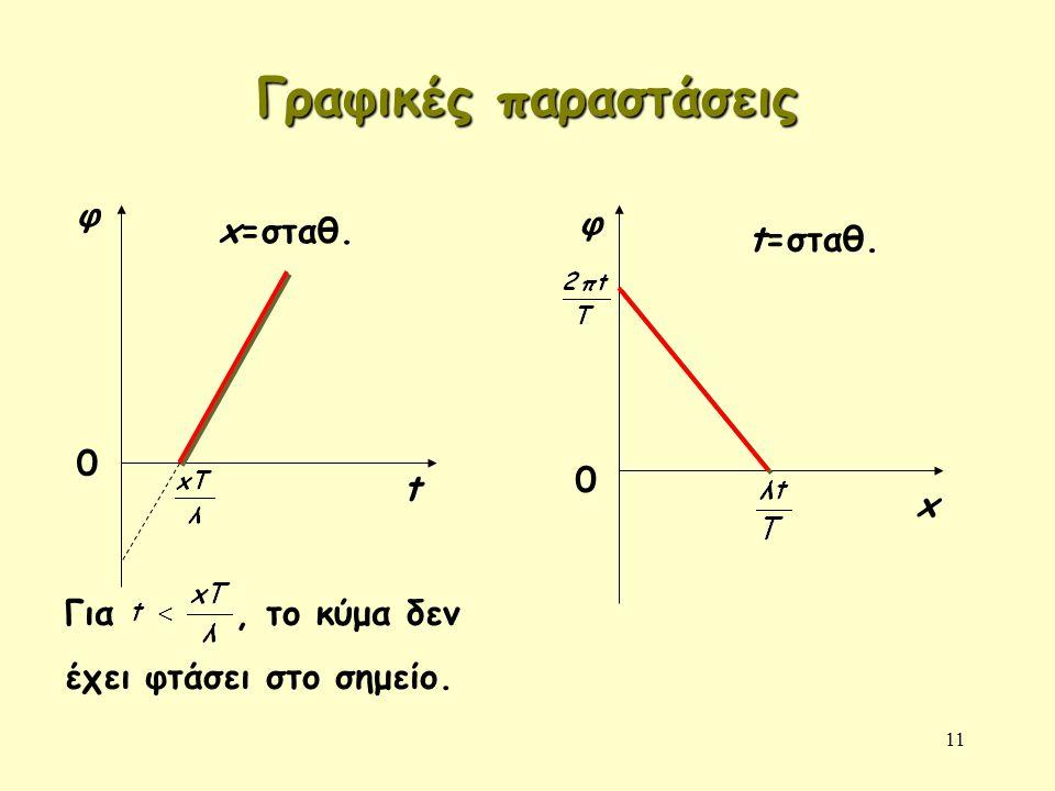 11 Γραφικές παραστάσεις φ t 0 x=σταθ. φ 0 x t=σταθ. Για, το κύμα δεν έχει φτάσει στο σημείο.