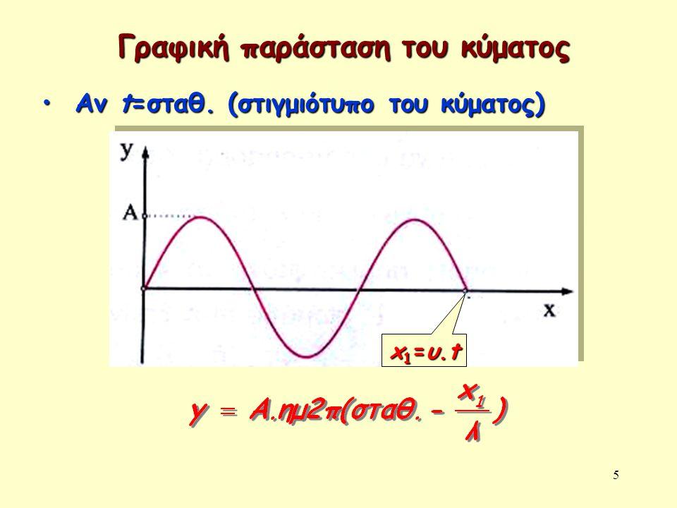 5 Γραφική παράσταση του κύματος Αν t=σταθ. (στιγμιότυπο του κύματος) Αν t=σταθ. (στιγμιότυπο του κύματος) x1=υ.tx1=υ.tx1=υ.tx1=υ.t