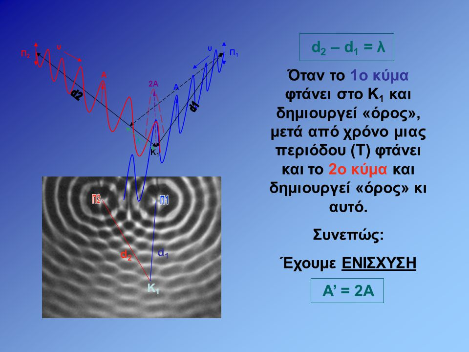 d1d1 d2d2 Γενικά: Σε κάθε σημείο στο οποίο το 2ο κύμα καθυστερεί να φτάσει σε σχέση με το 1ο κατά χρόνο Δt = 0, T, 2T, 3T θα έχουμε ΕΝΙΣΧΥΣΗ Για να συμβεί αυτό θα πρέπει: d 2 – d 1 = 0, λ, 2λ, 3λ… Συνεπώς: Α΄= 2Α  d 2 – d 1 = κλ Κ1Κ1 Κ2Κ2 Κ3Κ3 Κ