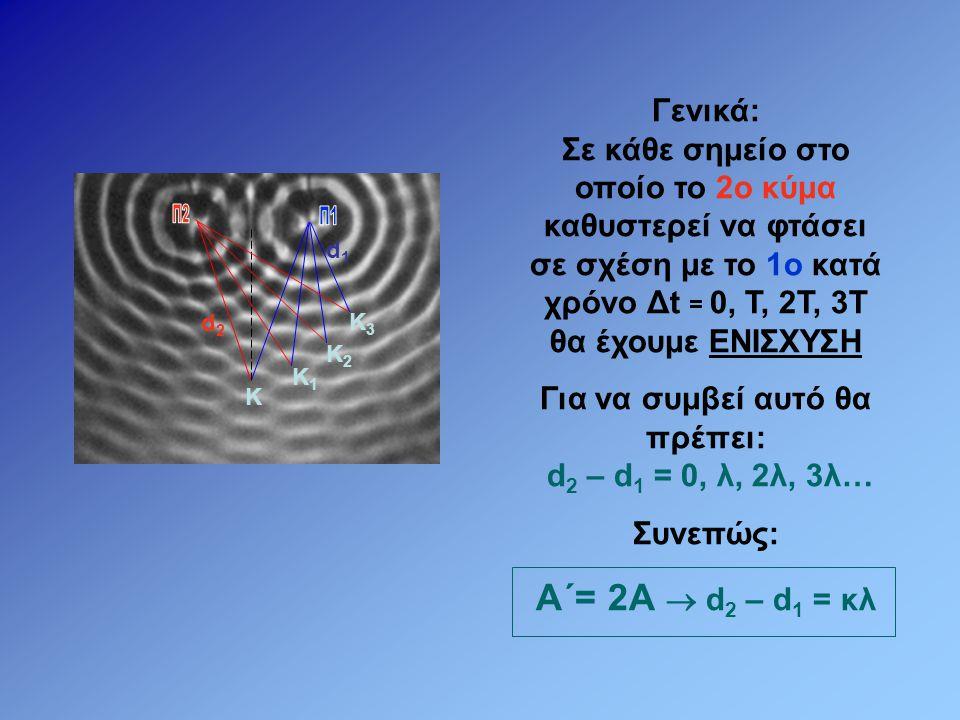 d 2 – d 1 = λ/2 Όταν το 1ο κύμα φτάνει στο Δ 1 και δημιουργεί «όρος», το 2ο κύμα δημιουργεί «όρος» λ/2 μακριά του.