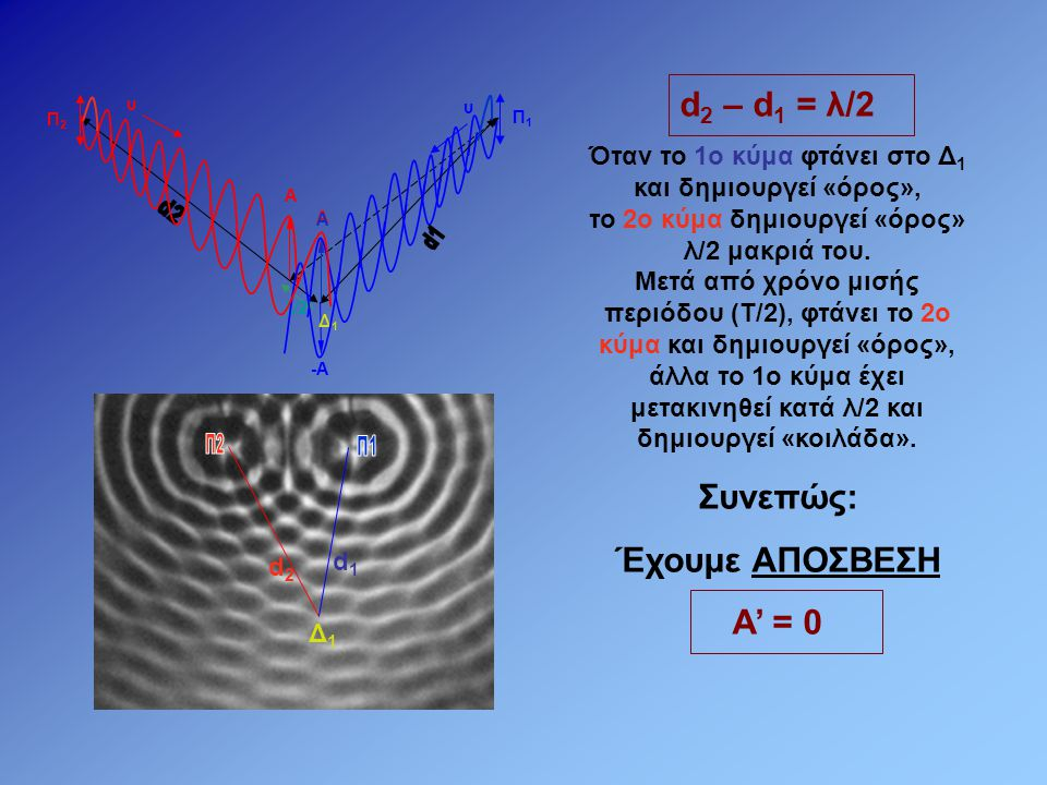 d1d1 d2d2 Γενικά: Σε κάθε σημείο στο οποίο το 2ο κύμα καθυστερεί να φτάσει σε σχέση με το 1ο κατά χρόνο Δt = T/2, 3T/2, 5T/2 θα έχουμε ΑΠΟΣΒΕΣΗ Για να συμβεί αυτό θα πρέπει: d 2 – d 1 = λ/2, 3λ/2, 5λ/2...