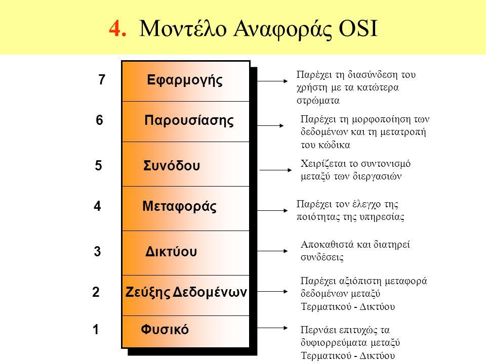 4. Μοντέλο Αναφοράς OSI Παρέχει τη διασύνδεση του χρήστη με τα κατώτερα στρώματα Παρέχει τη μορφοποίηση των δεδομένων και τη μετατροπή του κώδικα Χειρ