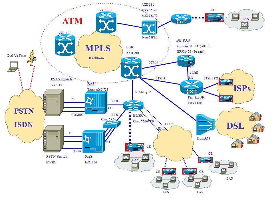ELSR Cisco 7206VXR 100 BT ISP ELSR ERX 1400 1 GbE E3 STM-1 POS CE ISPs DSL STM-1 ή E3 LSR AXD 301 STM-4 BB-RAS Cisco 6400 UAC (Αθήνα) ERΧ 1400 (Θεσ/κη) RAS Tigris AXC 711 PSTN Switch AXE 10 E1 PSTN ISDN E1 PSTN Switch EWSD RAS hiG1000 100 BT PH MoPC COMBO CC MPLS Backbone LAN CE AXD 311 MSX 36140 MSX 36170 Dial-Up Users DSLAM Cisco 2924 ATM STM-4 Non-MPLS AXD 301 SM LX E1 Ch CE LAN