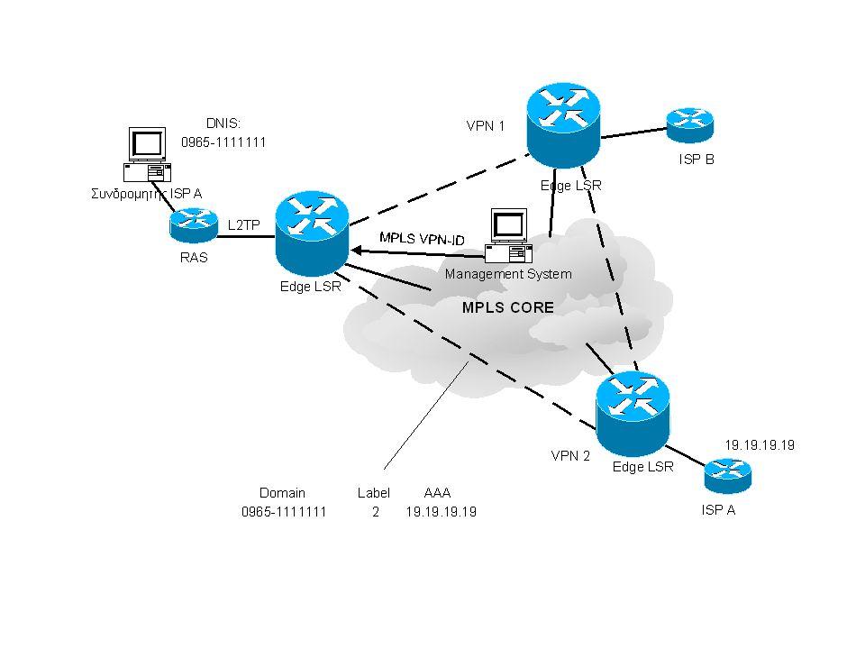 ISDN Μία φυσική σύνδεση με το Δίκτυο ISDN 30 λογικές συνδέσεις (κανάλια) (Eυρώπη) 23 λογικές συνδέσεις (U.S.Α / Canada) Τερματικός Εξοπλισμός Πρόσβαση Πρωτεύοντος Ρυθμού (PRA) 2.048 Mbps 30B D 64 Kbps } Μία φυσική σύνδεση με το Δίκτυο ISDN 2 λογικές συνδέσεις (κανάλια) Τερματικός Εξοπλισμός (ΤΕ1, ΤΕ2, ΤΑ, ΝΤ) 64 Kbps 16 Kbps 144 Kbps 2B D } { Πρόσβαση Βασικού Ρυθμού (BRA) Ψ/Κ ISDN NT TE1 TE2 TA