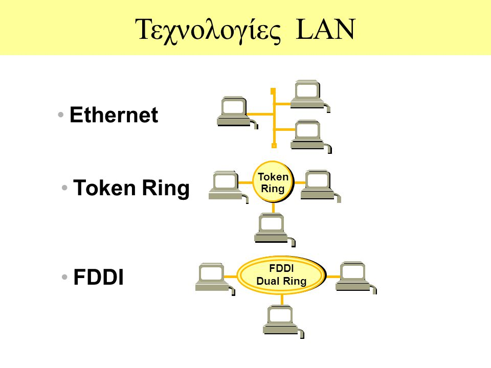Τεχνολογίες LAN Ethernet Token Ring FDDI Dual Ring Token Ring