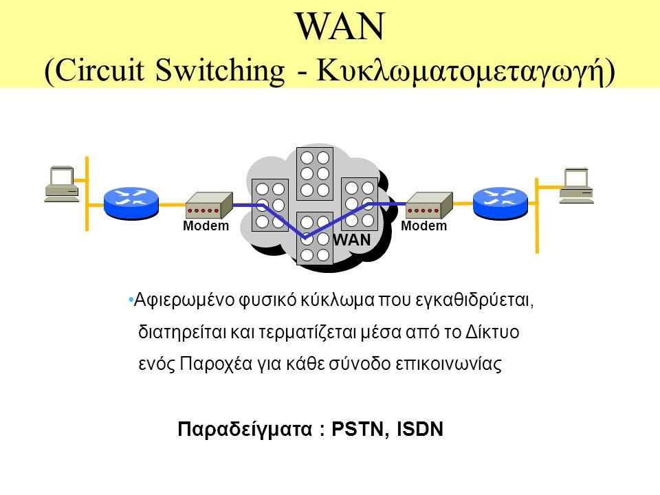 WAN (Circuit Switching - Κυκλωματομεταγωγή) WAN Modem Αφιερωμένο φυσικό κύκλωμα που εγκαθιδρύεται, διατηρείται και τερματίζεται μέσα από το Δίκτυο ενός Παροχέα για κάθε σύνοδο επικοινωνίας Παραδείγματα : PSTN, ISDN