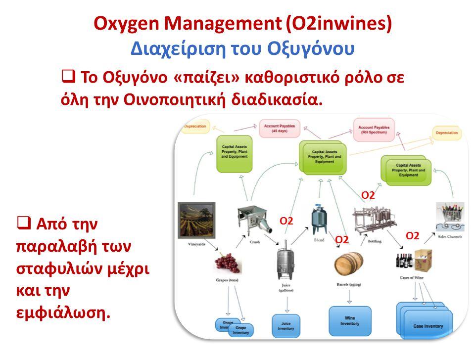Oxygen Management (Ο2inwines) Διαχείριση του Οξυγόνου  Το Οξυγόνο «παίζει» καθοριστικό ρόλο σε όλη την Οινοποιητική διαδικασία.  Από την παραλαβή τω