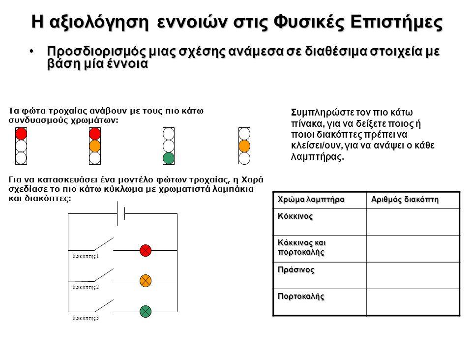 Η αξιολόγηση εννοιών στις Φυσικές Επιστήμες Προσδιορισμός μιας σχέσης ανάμεσα σε διαθέσιμα στοιχεία με βάση μία έννοιαΠροσδιορισμός μιας σχέσης ανάμεσα σε διαθέσιμα στοιχεία με βάση μία έννοια Τα φώτα τροχαίας ανάβουν με τους πιο κάτω συνδυασμούς χρωμάτων: Για να κατασκευάσει ένα μοντέλο φώτων τροχαίας, η Χαρά σχεδίασε το πιο κάτω κύκλωμα με χρωματιστά λαμπάκια και διακόπτες: διακόπτης 1 διακόπτης 2 διακόπτης 3 Συμπληρώστε τον πιο κάτω πίνακα, για να δείξετε ποιος ή ποιοι διακόπτες πρέπει να κλείσει/ουν, για να ανάψει ο κάθε λαμπτήρας.