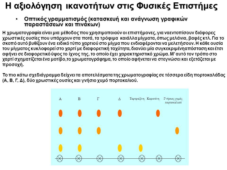 Η αξιολόγηση ικανοτήτων στις Φυσικές Επιστήμες Οπτικός γραμματισμός (κατασκευή και ανάγνωση γραφικών παραστάσεων και πινάκων)Οπτικός γραμματισμός (κατασκευή και ανάγνωση γραφικών παραστάσεων και πινάκων) ΑΒΓΔ Ταρτραζίνη Καροτίνη Γνήσιος χυμός πορτοκαλιού Η χρωματογραφία είναι μια μέθοδος που χρησιμοποιούν οι επιστήμονες, για ναεντοπίσουν διάφορες χρωστικές ουσίες που υπάρχουν στα ποτά, τα τρόφιμα καιάλλα μίγματα, όπως μελάνια, βαφές κτλ.