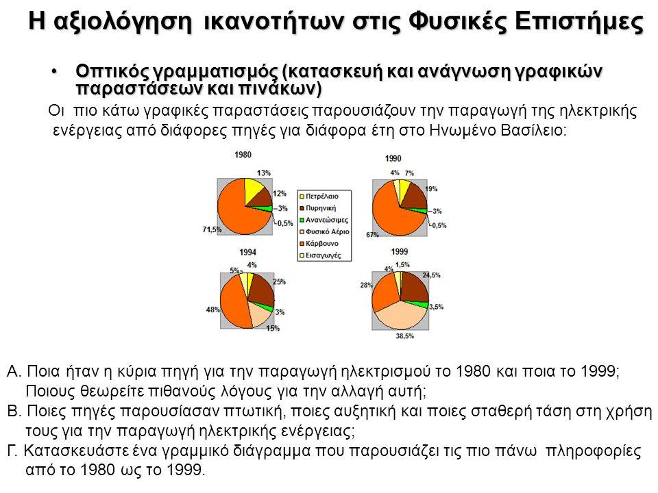 Οπτικός γραμματισμός (κατασκευή και ανάγνωση γραφικών παραστάσεων και πινάκων)Οπτικός γραμματισμός (κατασκευή και ανάγνωση γραφικών παραστάσεων και πινάκων) Η αξιολόγηση ικανοτήτων στις Φυσικές Επιστήμες Οι πιο κάτω γραφικές παραστάσεις παρουσιάζουν την παραγωγή της ηλεκτρικής ενέργειας από διάφορες πηγές για διάφορα έτη στο Ηνωμένο Βασίλειο: Α.