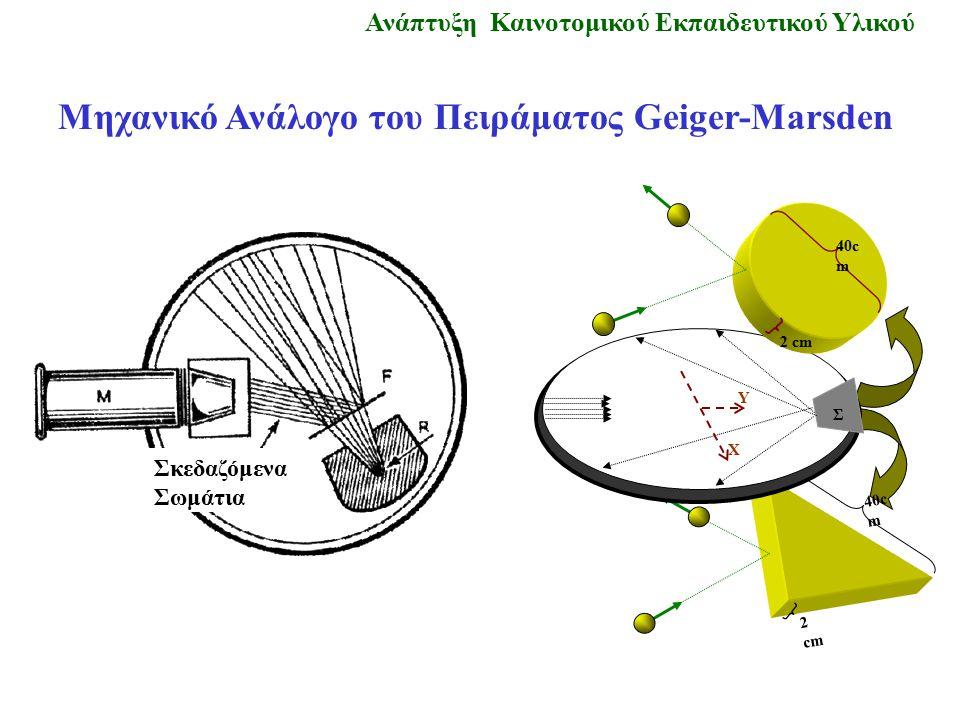 Σκεδαζόμενα Σωμάτια Ανάπτυξη Καινοτομικού Εκπαιδευτικού Υλικού Μηχανικό Ανάλογο του Πειράματος Geiger-Marsden 40c m 2 cm Σ Y Χ 40c m 2 cm