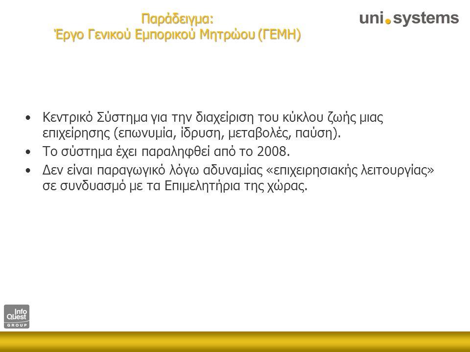 Παράδειγμα: ΓΕΜΗ Doing Business in Greece Index (World Bank)