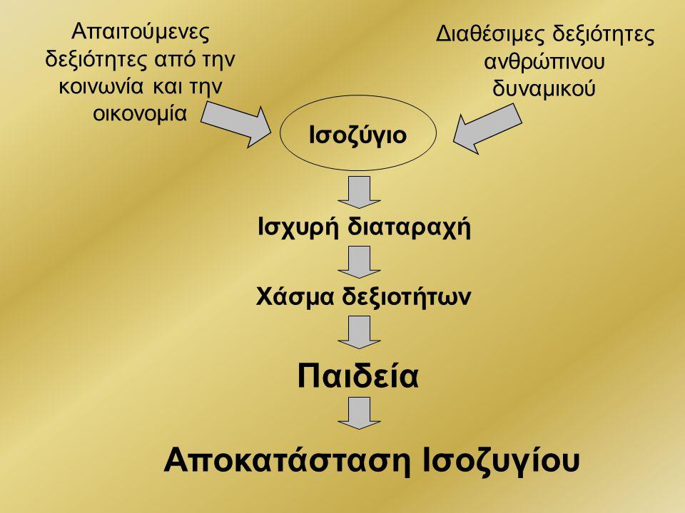 Δείκτες διείσδυσης Νέων Τεχνολογιών στην Ελλάδα (και Ε.Ε.) Χάσμα δεξιοτήτων Κομβικός ρόλος της Παιδείας