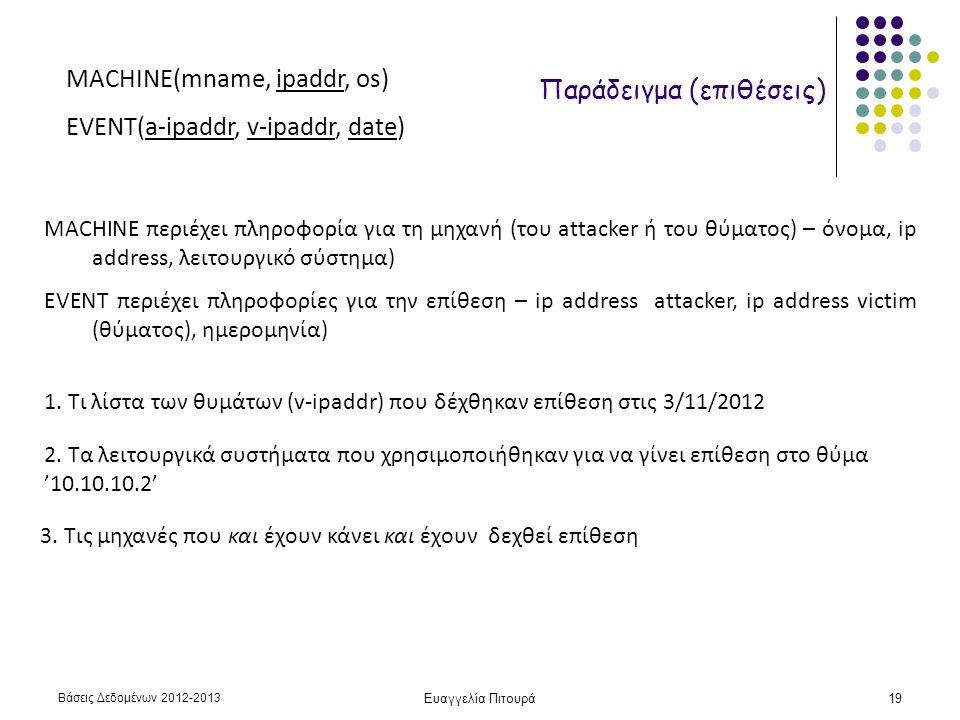 Βάσεις Δεδομένων 2012-2013 Ευαγγελία Πιτουρά19 Παράδειγμα (επιθέσεις) MACHINE(mname, ipaddr, os) EVENT(a-ipaddr, v-ipaddr, date) MACHINE περιέχει πληροφορία για τη μηχανή (του attacker ή του θύματος) – όνομα, ip address, λειτουργικό σύστημα) EVENT περιέχει πληροφορίες για την επίθεση – ip address attacker, ip address victim (θύματος), ημερομηνία) 1.