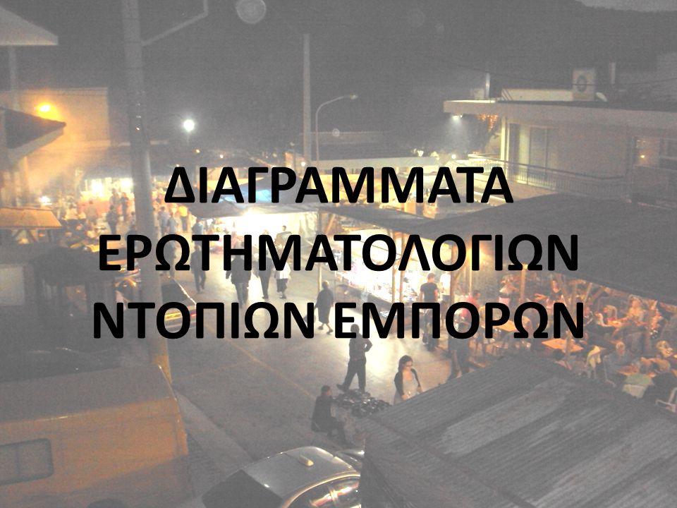 ΔΙΑΓΡΑΜΜΑΤΑ ΕΡΩΤΗΜΑΤΟΛΟΓΙΩΝ ΝΤΟΠΙΩΝ ΕΜΠΟΡΩΝ
