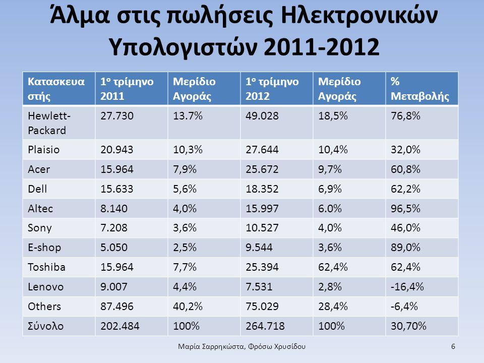 Άλµα στις πωλήσεις Ηλεκτρονικών Υπολογιστών 2011-2012 Μαρία Σαρρηκώστα, Φρόσω Χρυσίδου6 Κατασκευα στής 1 ο τρίμηνο 2011 Μερίδιο Αγοράς 1 ο τρίμηνο 2012 Μερίδιο Αγοράς % Μεταβολής Hewlett- Packard 27.73013.7%49.02818,5%76,8% Plaisio20.94310,3%27.64410,4%32,0% Acer15.9647,9%25.6729,7%60,8% Dell15.6335,6%18.3526,9%62,2% Altec8.1404,0%15.9976.0%96,5% Sony7.2083,6%10.5274,0%46,0% E-shop5.0502,5%9.5443,6%89,0% Toshiba15.9647,7%25.39462,4% Lenovo9.0074,4%7.5312,8%-16,4% Others87.49640,2%75.02928,4%-6,4% Σύνολο202.484100%264.718100%30,70%