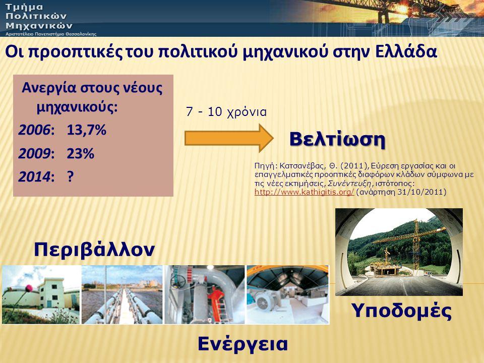 Οι προοπτικές του πολιτικού μηχανικού στην Ελλάδα Πηγή: Κατσανέβας, Θ. (2011), Εύρεση εργασίας και οι επαγγελματικές προοπτικές διαφόρων κλάδων σύμφων