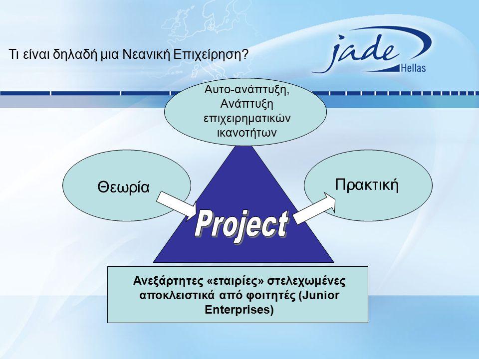 Θεωρία Πρακτική Αυτο-ανάπτυξη, Ανάπτυξη επιχειρηματικών ικανοτήτων Ανεξάρτητες «εταιρίες» στελεχωμένες αποκλειστικά από φοιτητές (Junior Enterprises) Τι είναι δηλαδή μια Νεανική Επιχείρηση