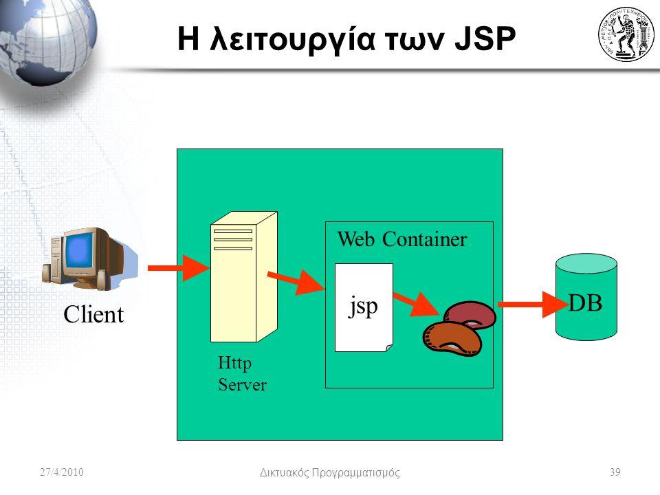 Η λειτουργία των JSP 27/4/2010Δικτυακός Προγραμματισμός39 Http Server Web Container Client jsp DB