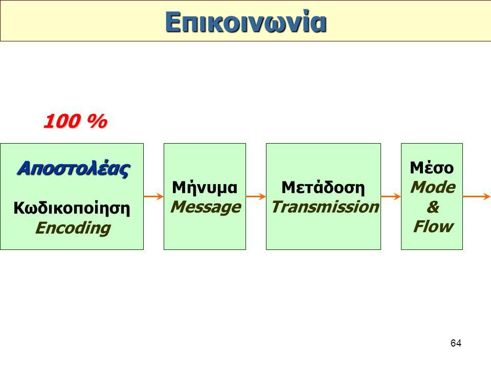 64 Επικοινωνία Αποστολέας Κωδικοποίηση Encoding Μήνυμα Message Μετάδοση Transmission Μέσο Mode & Flow 100 %