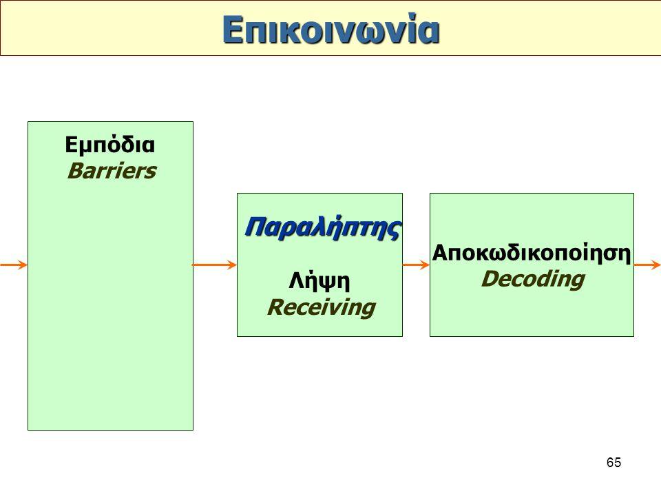65 Επικοινωνία Εμπόδια Barriers Παραλήπτης Λήψη Receiving Αποκωδικοποίηση Decoding