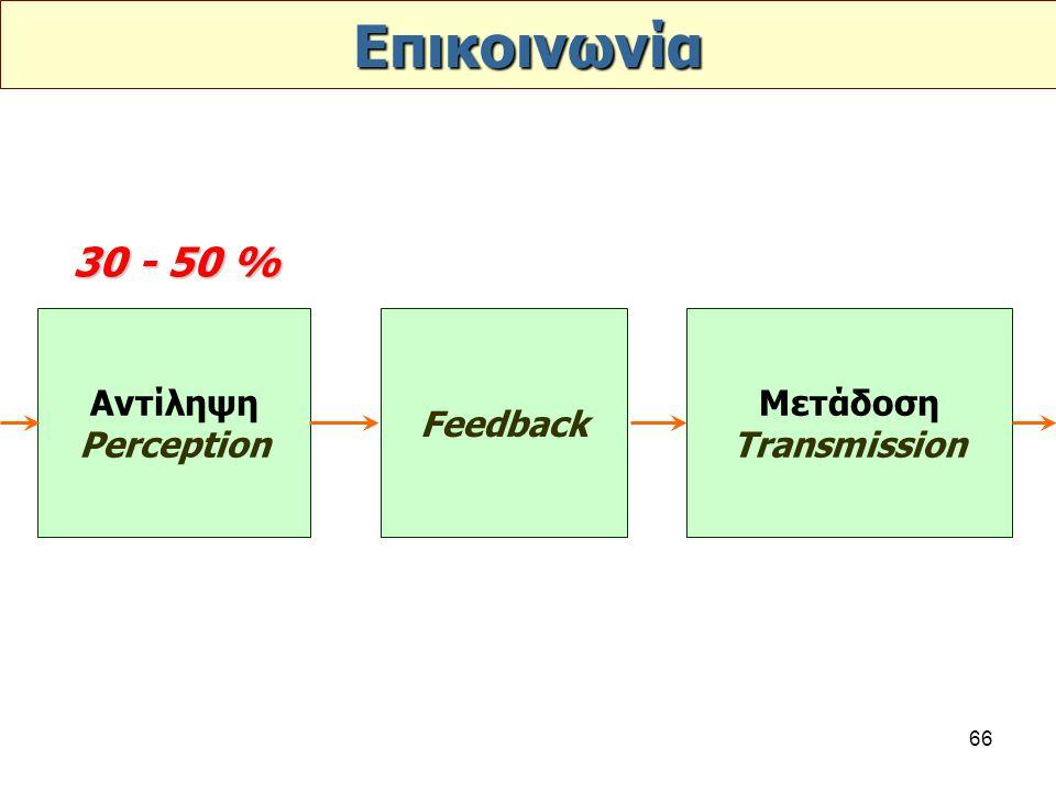 66 Επικοινωνία Αντίληψη Perception Feedback Μετάδοση Transmission 30 - 50 %