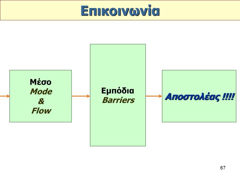 67 Επικοινωνία Μέσο Mode & Flow Εμπόδια Barriers Αποστολέας !!!!