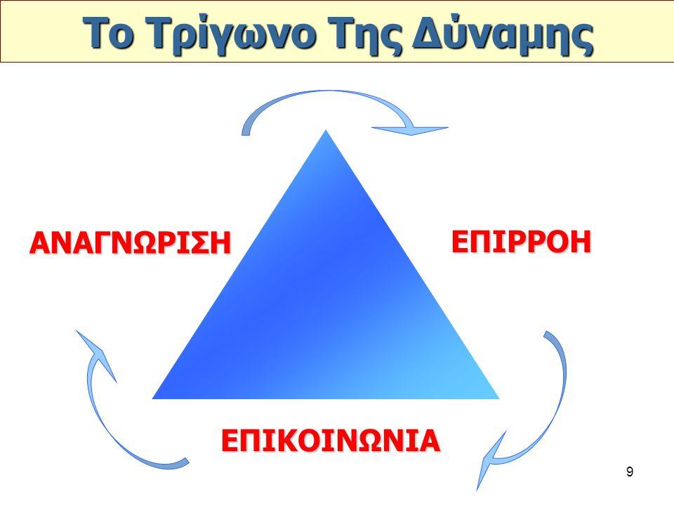 9 Το Τρίγωνο Της Δύναμης ΑΝΑΓΝΩΡΙΣΗ ΕΠΙΡΡΟΗ ΕΠΙΚΟΙΝΩΝΙΑ