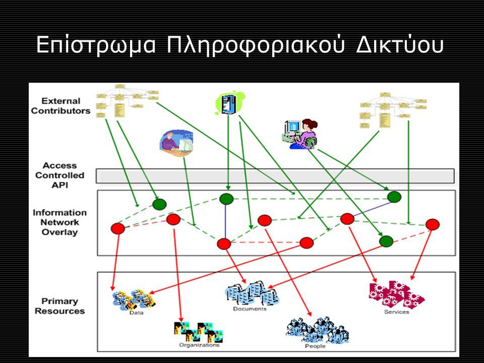 Επίστρωμα Πληροφοριακού Δικτύου