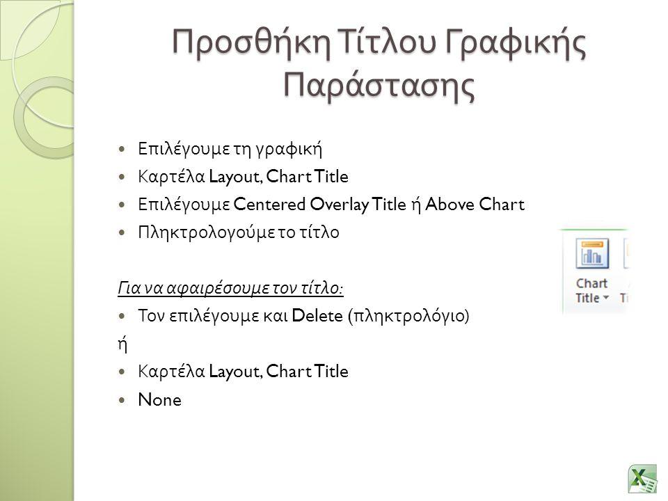 Προσθήκη Τίτλου Γραφικής Παράστασης Επιλέγουμε τη γραφική Καρτέλα Layout, Chart Title Επιλέγουμε Centered Overlay Title ή Above Chart Πληκτρολογούμε τ