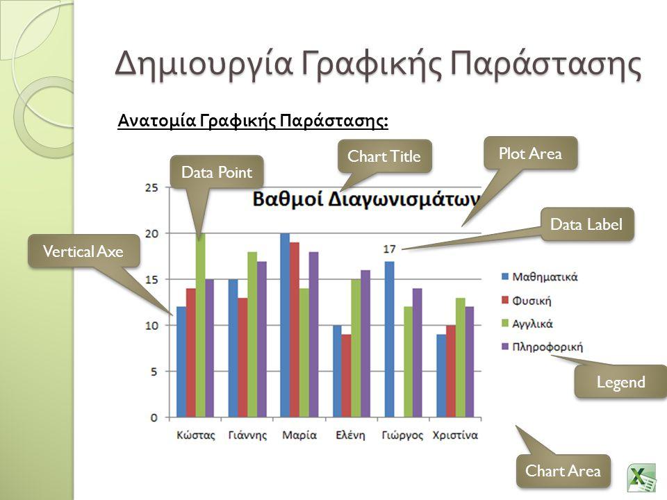 Δημιουργία Γραφικής Παράστασης Ανατομία Γραφικής Παράστασης : Chart Area Plot Area Chart Title Data Point Vertical Axe Legend Data Label