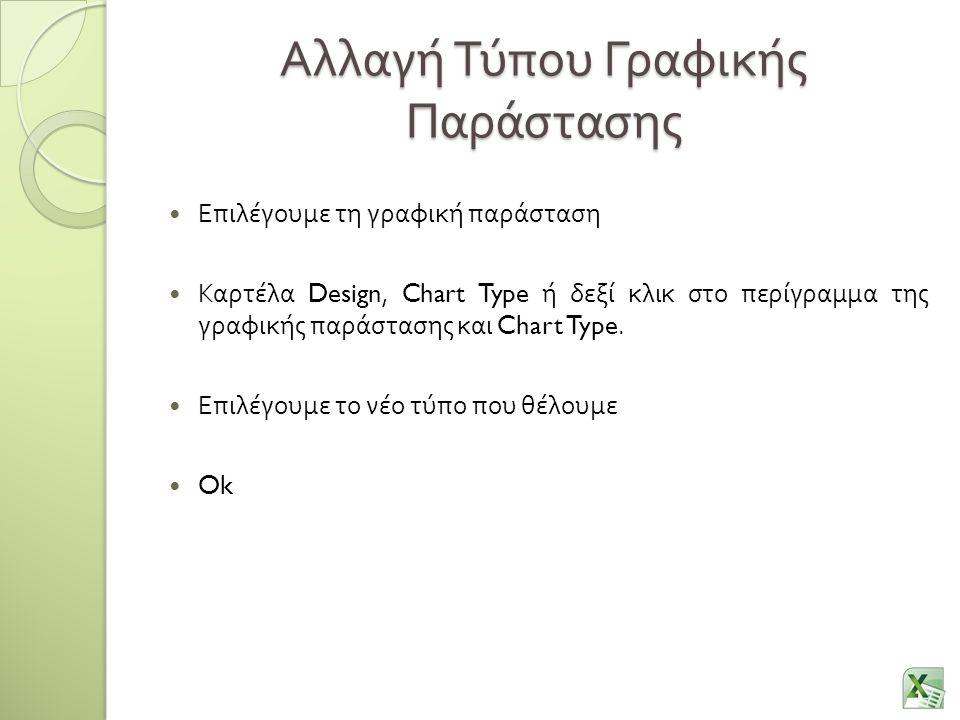 Αλλαγή Τύπου Γραφικής Παράστασης Επιλέγουμε τη γραφική παράσταση Καρτέλα Design, Chart Type ή δεξί κλικ στο περίγραμμα της γραφικής παράστασης και Cha