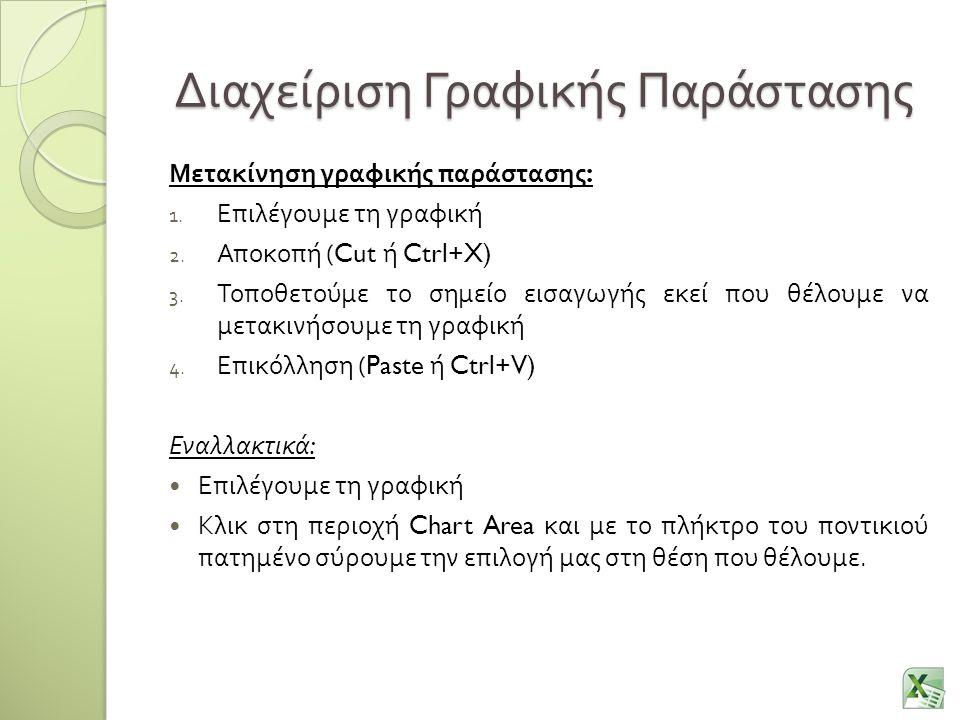 Διαχείριση Γραφικής Παράστασης Μετακίνηση γραφικής παράστασης : 1. Επιλέγουμε τη γραφική 2. Αποκοπή (Cut ή Ctrl+X) 3. Τοποθετούμε το σημείο εισαγωγής