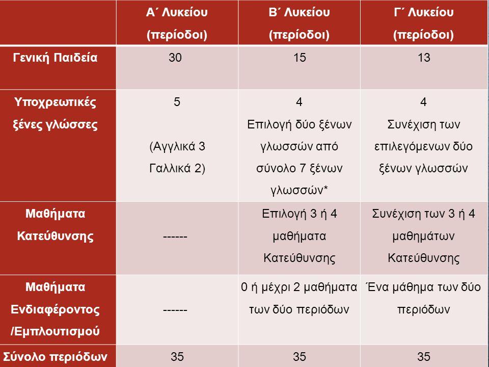 Α΄ Λυκείου ( περίοδοι ) Β΄ Λυκείου ( περίοδοι ) Γ΄ Λυκείου ( περίοδοι ) Γενική Παιδεία 30 1513 Υποχρεωτικές ξένες γλώσσες 5 ( Αγγλικά 3 Γαλλικά 2) 4 Επιλογή δύο ξένων γλωσσών από σύνολο 7 ξένων γλωσσών * 4 Συνέχιση των επιλεγόμενων δύο ξένων γλωσσών Μαθήματα Κατεύθυνσης ------ Επιλογή 3 ή 4 μαθήματα Κατεύθυνσης Συνέχιση των 3 ή 4 μαθημάτων Κατεύθυνσης Μαθήματα Ενδιαφέροντος / Εμπλουτισμού ------ 0 ή μέχρι 2 μαθήματα των δύο περιόδων Ένα μάθημα των δύο περιόδων Σύνολο περιόδων 35