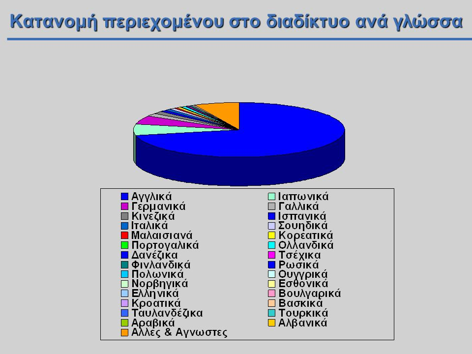 Κατανομή περιεχομένου στο διαδίκτυο ανά γλώσσα