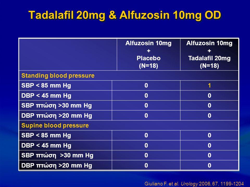 Tadalafil 20mg & Alfuzosin 10mg OD Alfuzosin 10mg + Placebo (N=18) Alfuzosin 10mg + Tadalafil 20mg (N=18) Standing blood pressure SBP < 85 mm Hg01 DBP
