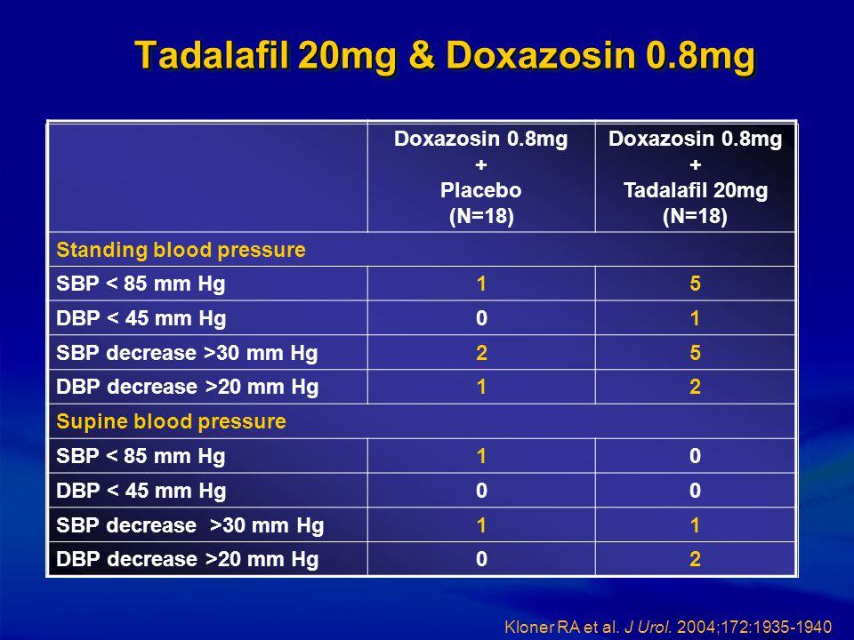 Tadalafil 20mg & Doxazosin 0.8mg Doxazosin 0.8mg + Placebo (N=18) Doxazosin 0.8mg + Tadalafil 20mg (N=18) Standing blood pressure SBP < 85 mm Hg15 DBP