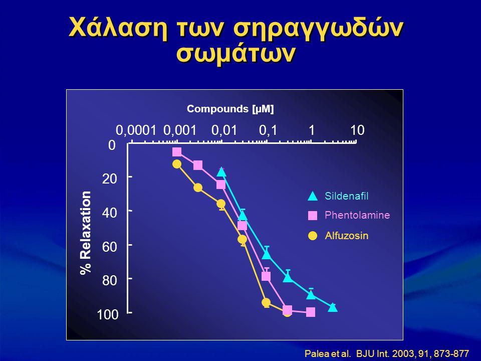 Χάλαση των σηραγγωδών σωμάτων 0 20 40 60 80 100 0,00010,0010,010,1110 Compounds [µM] % Relaxation Alfuzosin Phentolamine Sildenafil Palea et al. BJU I
