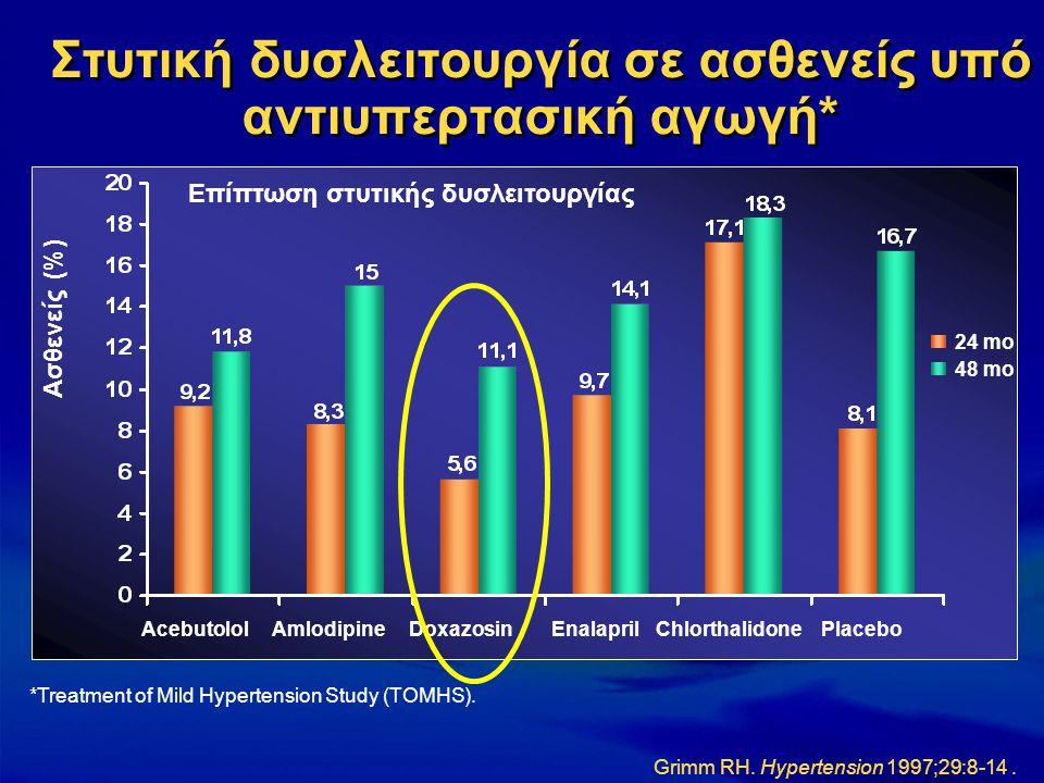Στυτική δυσλειτουργία σε ασθενείς υπό αντιυπερτασική αγωγή* *Treatment of Mild Hypertension Study (TOMHS). AcebutololAmlodipineDoxazosinEnalaprilChlor