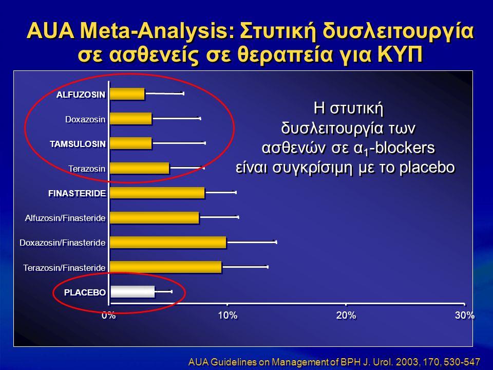 0% 10% 20% 30% PLACEBO Terazosin/Finasteride Doxazosin/Finasteride Alfuzosin/Finasteride FINASTERIDE Terazosin TAMSULOSIN Doxazosin ALFUZOSIN AUA Meta