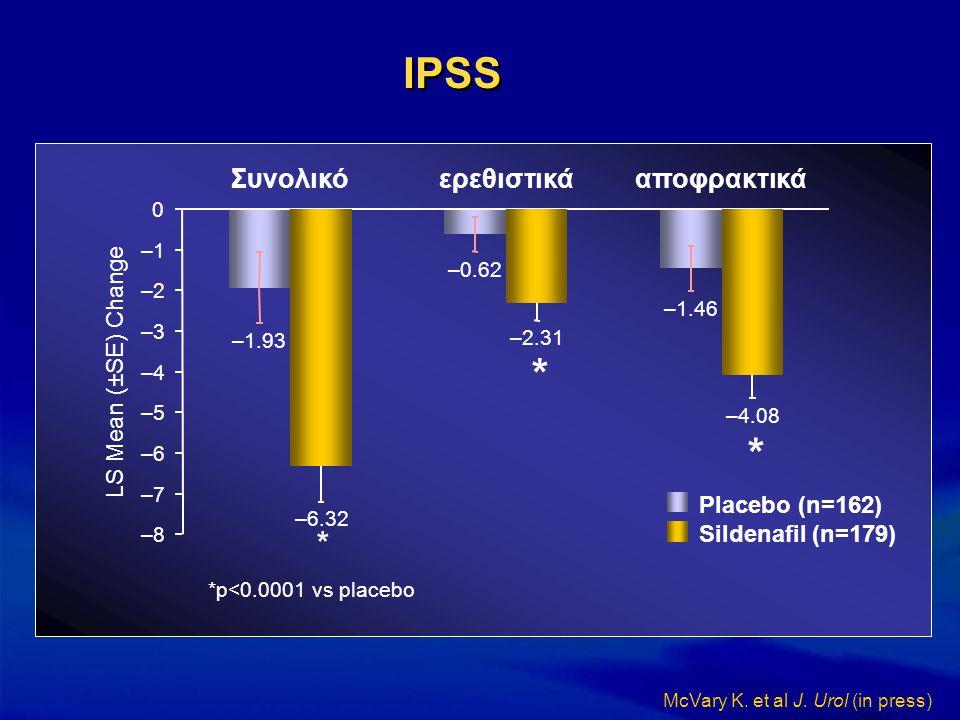 IPSS –1.46 –0.62 –1.93 –4.08 –2.31 –6.32 –8–8 –7–7 –6–6 –5–5 –4–4 –3–3 –2–2 –1–1 0 Συνολικόερεθιστικάαποφρακτικά Placebo (n=162) Sildenafil (n=179) *