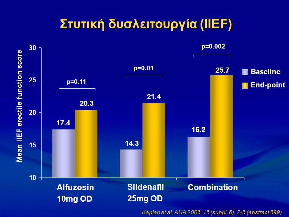 Mean IIEF erectile function score 17.4 20.3 14.3 21.4 16.2 25.7 p=0.11 p=0.01 p=0.002 Alfuzosin 10mg OD Sildenafil 25mg OD Combination Baseline End-po