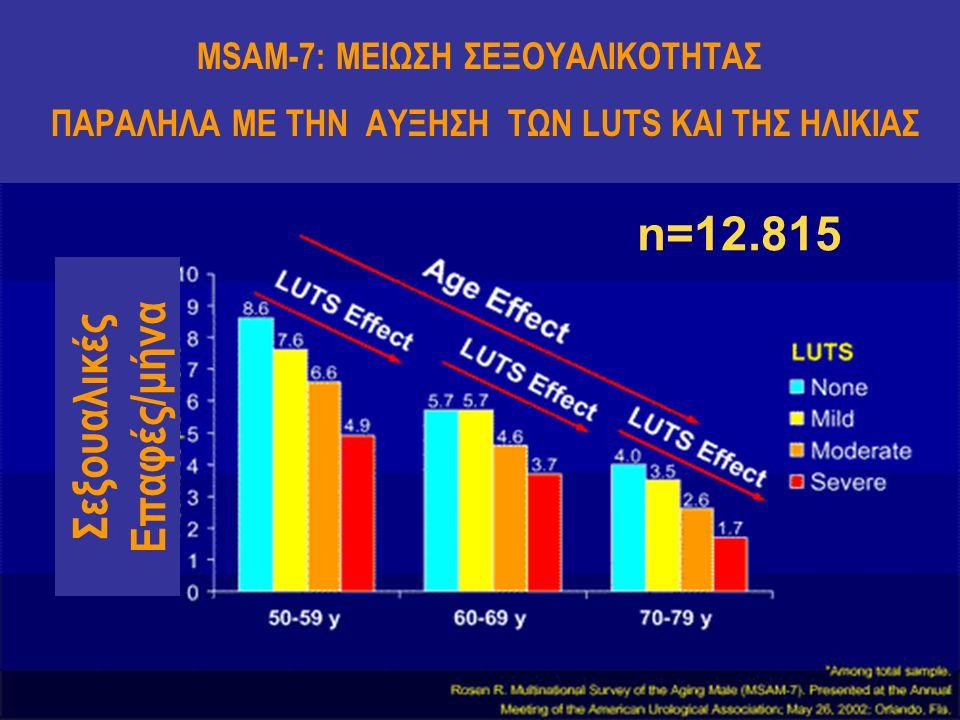 n=12.815 MSAM-7: ΜΕIΩΣΗ ΣΕΞΟΥΑΛΙΚΟΤΗΤΑΣ ΠΑΡΑΛΗΛΑ ΜΕ ΤΗΝ ΑΥΞΗΣΗ ΤΩΝ LUTS ΚΑΙ ΤΗΣ ΗΛΙΚΙΑΣ Σεξουαλικές Επαφές/μήνα