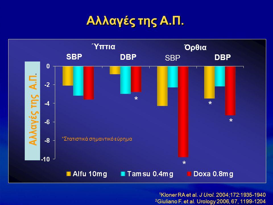 SBP DBP Ύπτια Όρθια Αλλαγές της Α.Π. * * * * *Στατιστικά σημαντικό εύρημα 1 Kloner RA et al. J Urol. 2004;172:1935-1940 2 Giuliano F. et al. Urology 2
