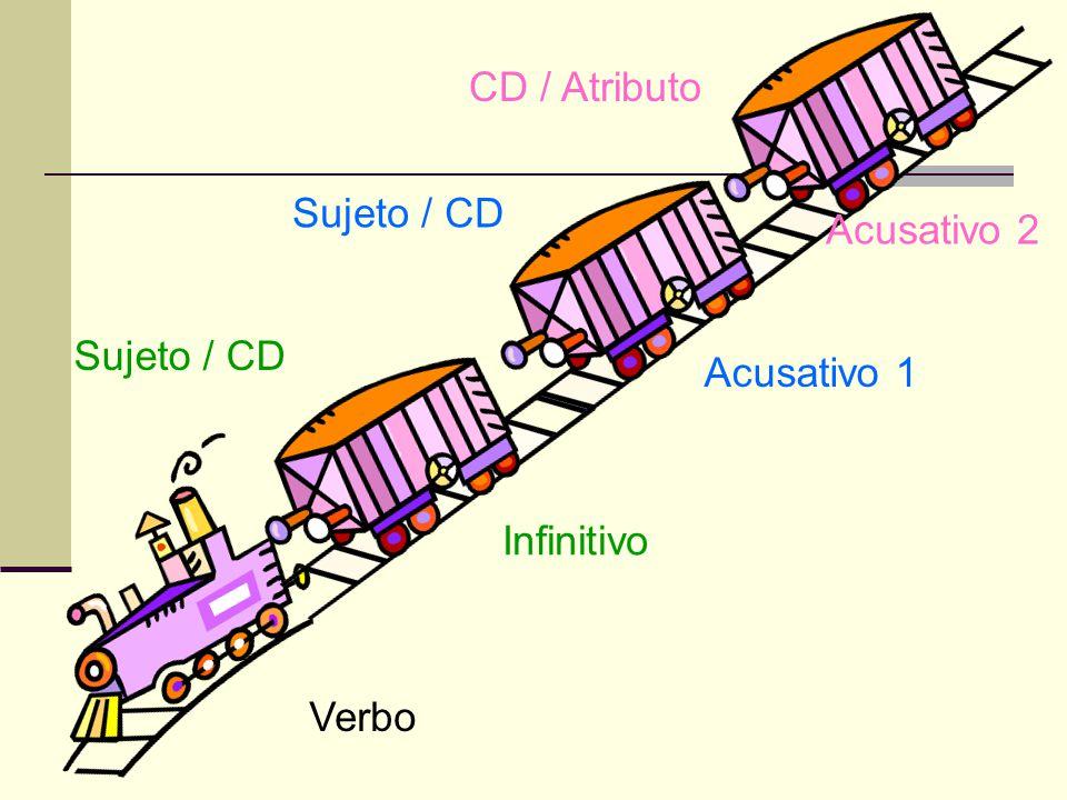Verbo Infinitivo Acusativo 1 Acusativo 2 Sujeto / CD CD / Atributo