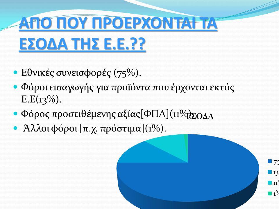 ΑΠΟ ΠΟΥ ΠΡΟΕΡΧΟΝΤΑΙ ΤΑ ΕΣΟΔΑ ΤΗΣ Ε.Ε.?? Εθνικές συνεισφορές (75%). Φόροι εισαγωγής για προϊόντα που έρχονται εκτός Ε.Ε(13%). Φόρος προστιθέμενης αξίας