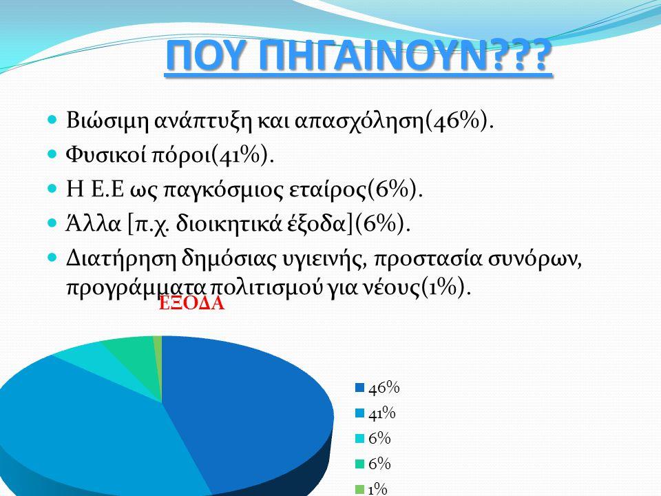ΠΟΥ ΠΗΓΑΙΝΟΥΝ??? Βιώσιμη ανάπτυξη και απασχόληση(46%). Φυσικοί πόροι(41%). Η Ε.Ε ως παγκόσμιος εταίρος(6%). Άλλα [π.χ. διοικητικά έξοδα](6%). Διατήρησ